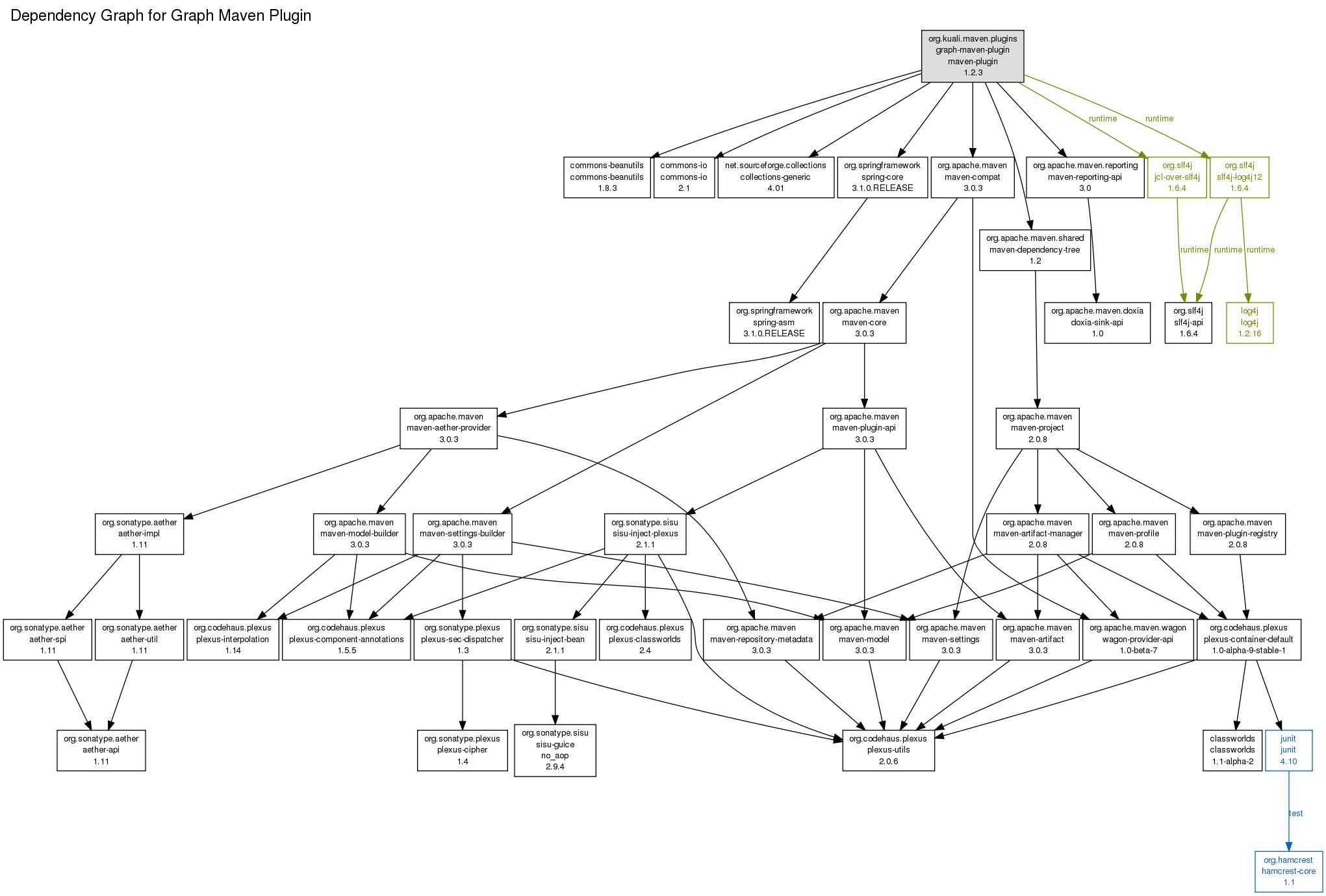 Graph Maven Plugin - Introduction