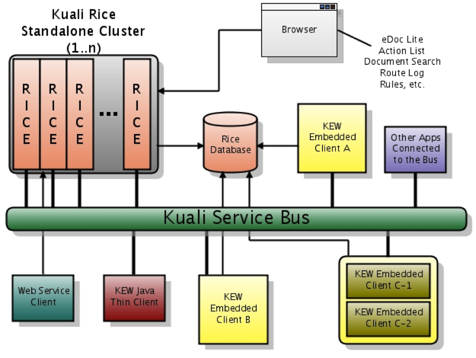 Introduction to kuali rice 2 4 0 for Spring 4 architecture diagram